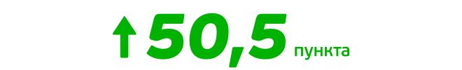 Индекс САМСОНА